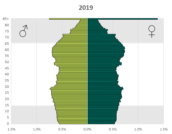Animated Population Pyramid of Michigan, 1990-2014